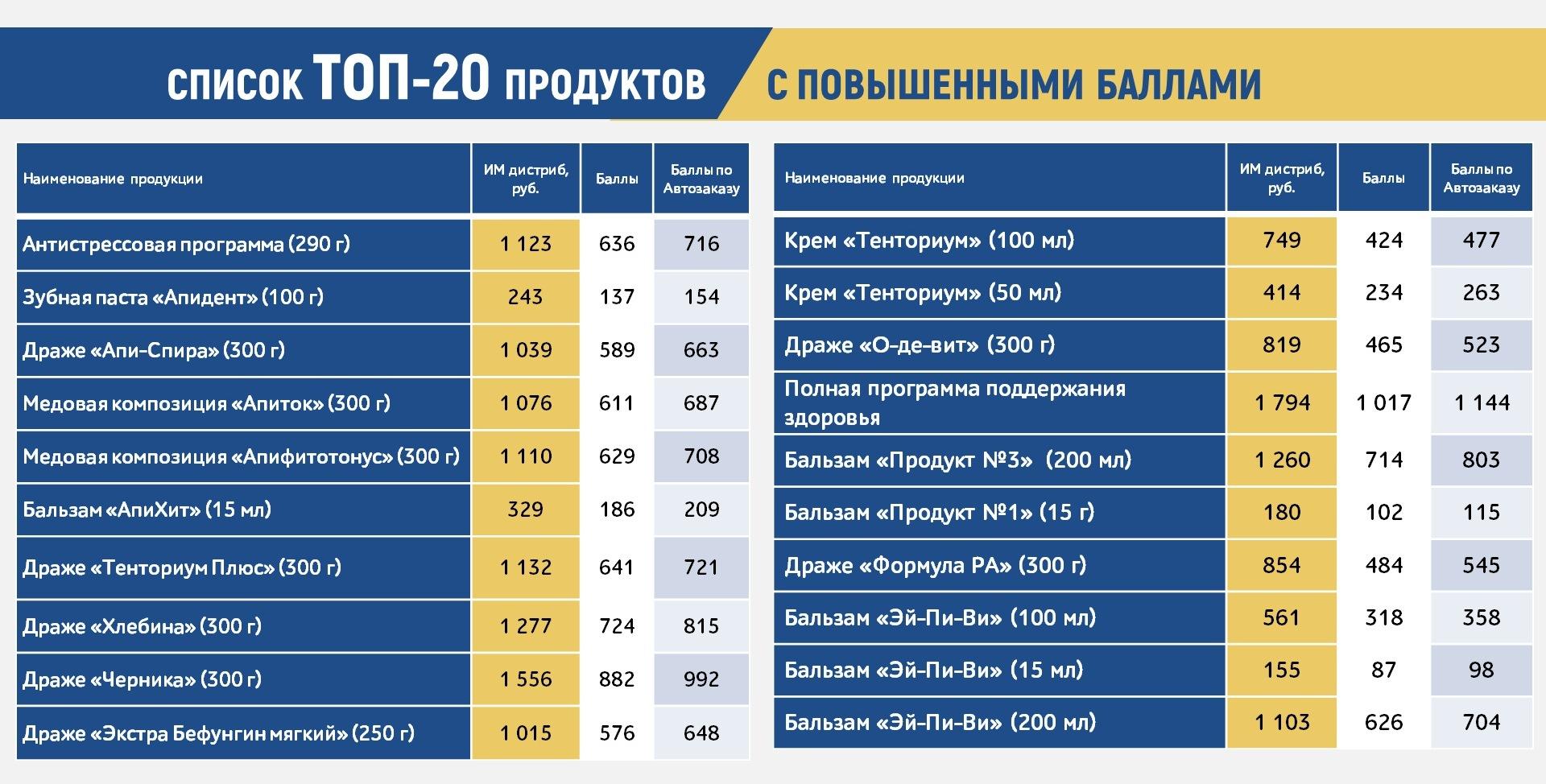 ТОП-20 ПРОДУКТОВ ТЕНТОРИУМ®